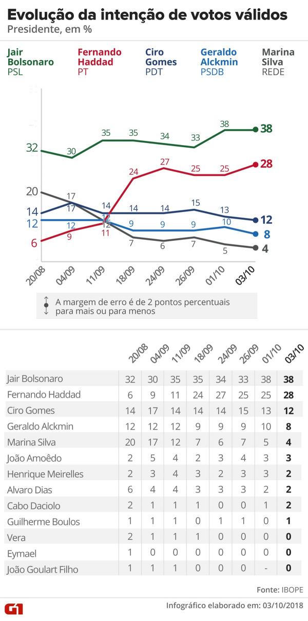 Bolsonaro lidera com 38% dos votos válidos