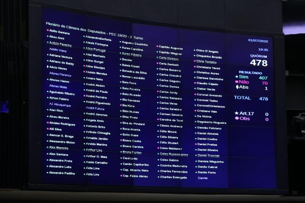 Câmara: no primeiro turno, dos 30 parlamentares paranaenses, 19 votaram pelo adiamento, 10 contra e um não votou