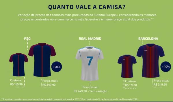 92bcd92d5f Busca por camisas do Futebol Europeu cresce até 200% no e-commerce  brasileiro