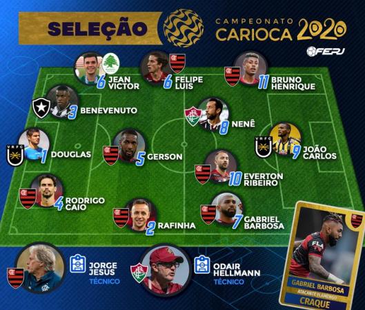 Os melhores do Campeonato Carioca 2020